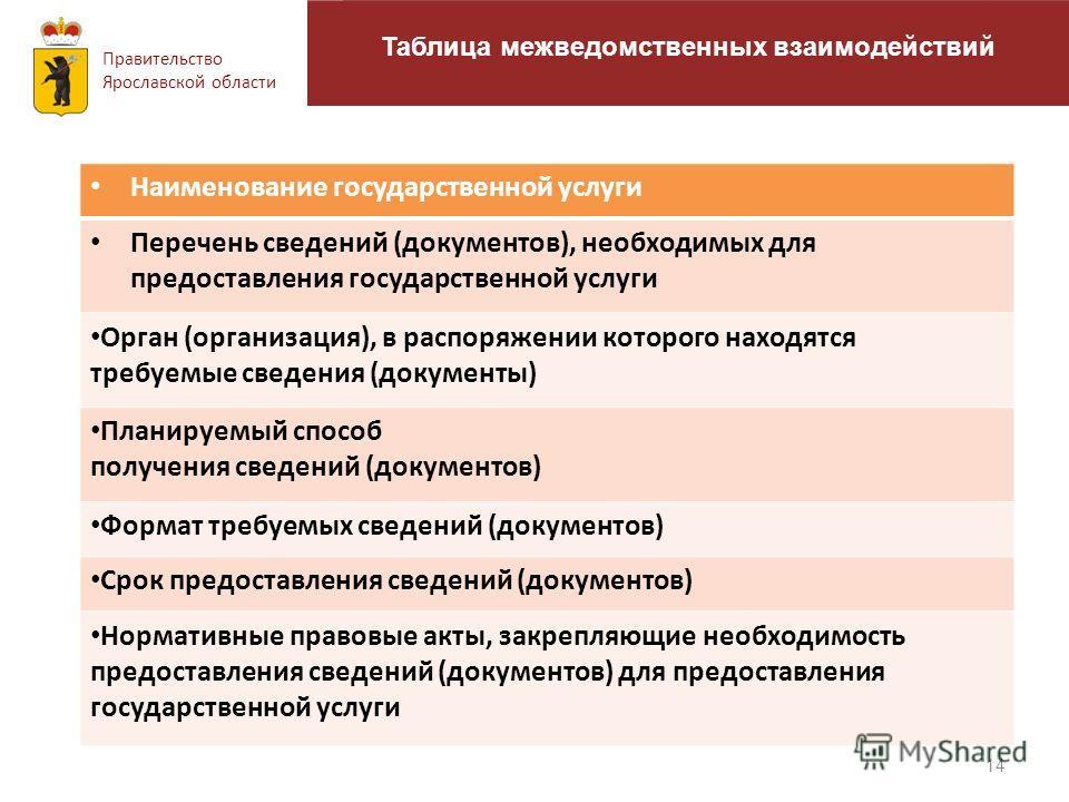 14 Общие положения Правительство Ярославской области Таблица межведомственных взаимодействий Наименование государственной услуги Перечень сведений (документов), необходимых для предоставления государственной услуги Орган (организация), в распоряжении