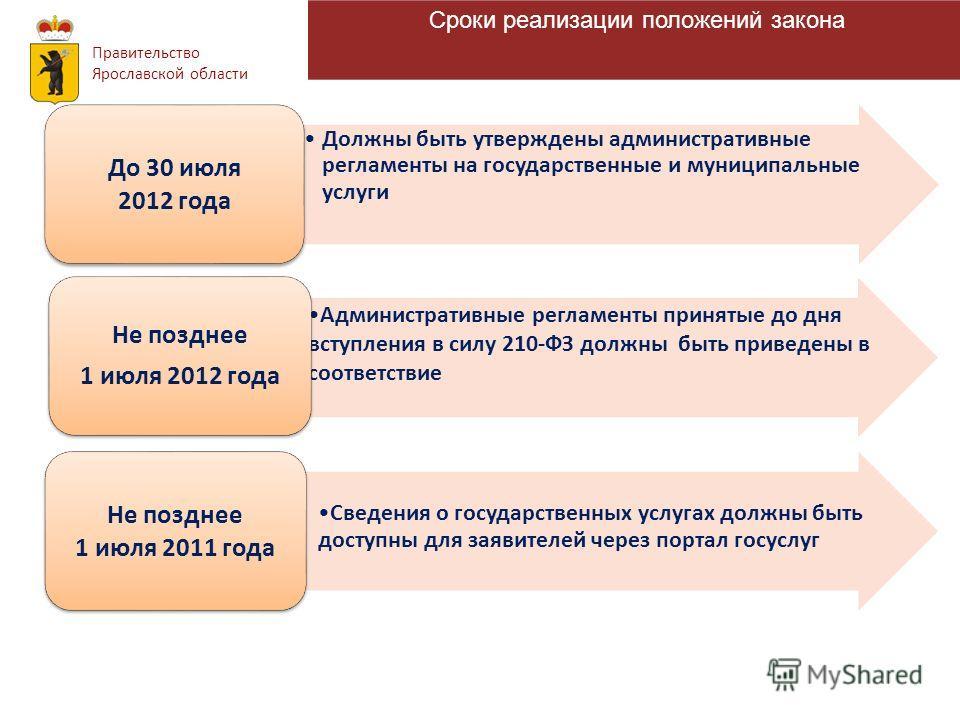 Группы услуг, которые планируется включить Сводный реестр Правительство Ярославской области Сроки реализации положений закона Должны быть утверждены административные регламенты на государственные и муниципальные услуги До 30 июля 2012 года Администра