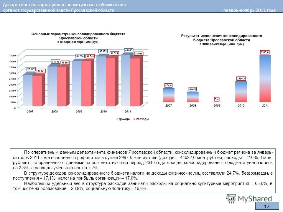 12 По оперативным данным департамента финансов Ярославской области, консолидированный бюджет региона за январь- октябрь 2011 года исполнен с профицитом в сумме 2997,0 млн.рублей (доходы – 44032,6 млн. рублей, расходы – 41035,6 млн. рублей). По сравне