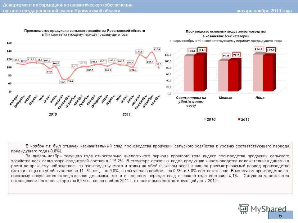 В ноябре т.г. был отмечен незначительный спад производства продукции сельского хозяйства к уровню соответствующего периода предыдущего года (-0,8%). За январь-ноябрь текущего года относительно аналогичного периода прошлого года индекс производства пр