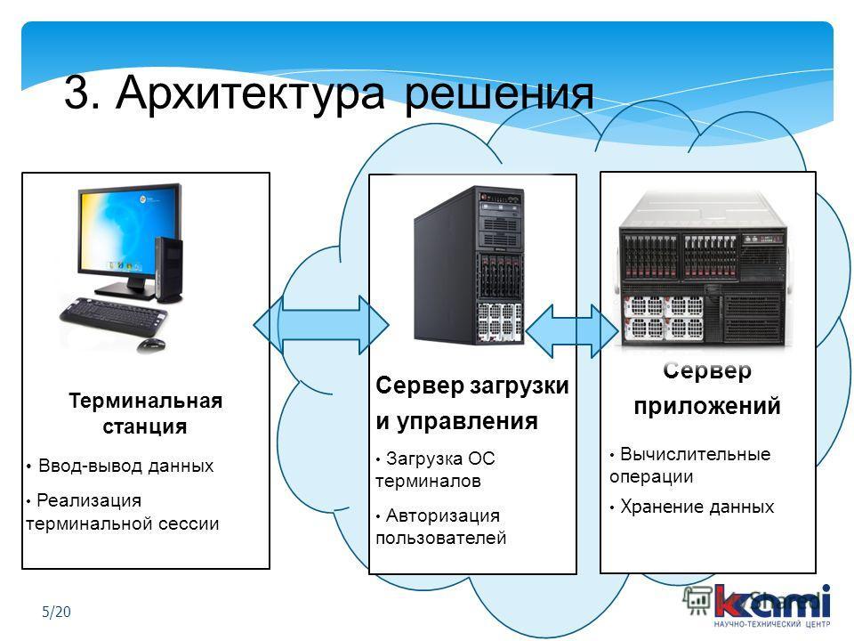 Терминальная станция Ввод-вывод данных Реализация терминальной сессии Сервер загрузки и управления Загрузка ОС терминалов Авторизация пользователей Сервер приложений Вычислительные операции Хранение данных 3. Архитектура решения 5/20