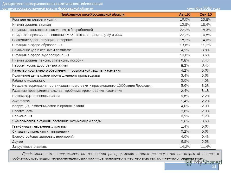 Департамент информационно-аналитического обеспечения органов государственной власти Ярославской областисентябрь 2010 года 21 Проблемное поле определялось на основании распределения ответов респондентов на открытый вопрос о проблемах, требующих первоо