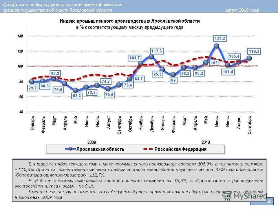 4 Департамент информационно-аналитического обеспечения органов государственной власти Ярославской областиавгуст 2010 года В январе-сентябре текущего года индекс промышленного производства составил 106,3%, в том числе в сентябре – 110,3%. При этом, по