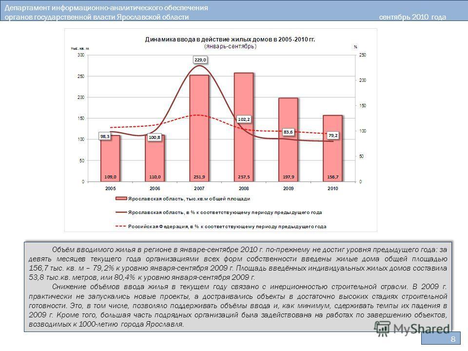 8 Департамент информационно-аналитического обеспечения органов государственной власти Ярославской областисентябрь 2010 года Объём вводимого жилья в регионе в январе-сентябре 2010 г. по-прежнему не достиг уровня предыдущего года: за девять месяцев тек