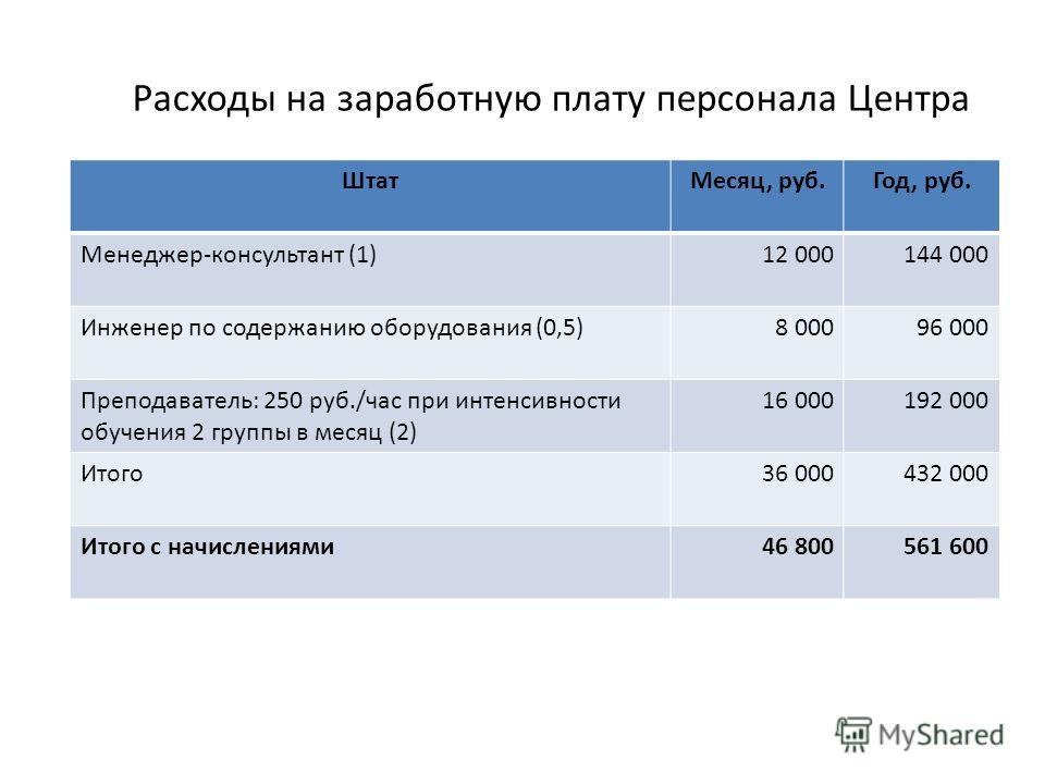 Расходы на заработную плату персонала Центра ШтатМесяц, руб.Год, руб. Менеджер-консультант (1)12 000144 000 Инженер по содержанию оборудования (0,5)8 00096 000 Преподаватель: 250 руб./час при интенсивности обучения 2 группы в месяц (2) 16 000192 000