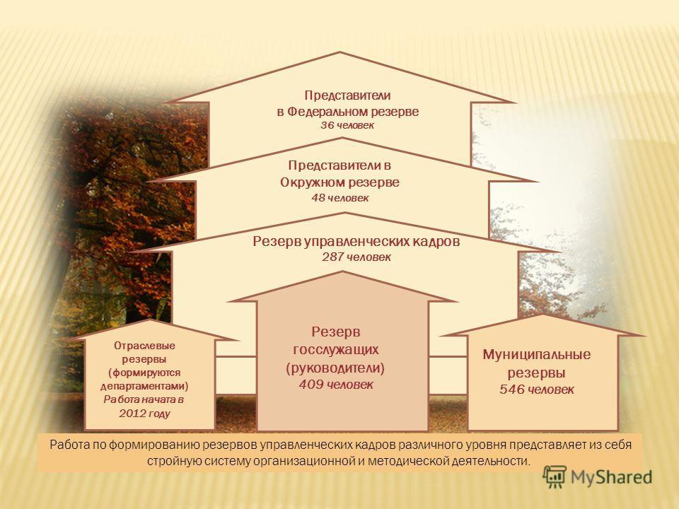 Работа по формированию резервов управленческих кадров различного уровня представляет из себя стройную систему организационной и методической деятельности. Отраслевые резервы (формируются департаментами) Работа начата в 2012 году Резерв госслужащих (р