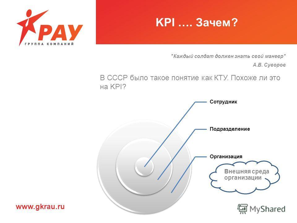 KPI …. Зачем? Каждый солдат должен знать свой маневр А.В. Суворов Сотрудник Подразделение Организация В СССР было такое понятие как КТУ. Похоже ли это на KPI? Внешняя среда организации www.gkrau.ru