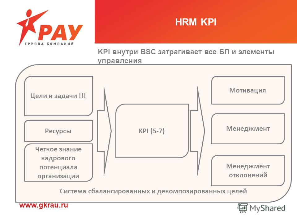 HRM KPI KPI внутри BSC затрагивает все БП и элементы управления Система сбалансированных и декомпозированных целей Ресурсы Цели и задачи !!! Четкое знание кадрового потенциала организации KPI (5-7) Мотивация Менеджмент Менеджмент отклонений