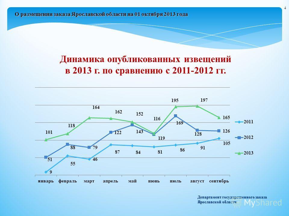 Динамика опубликованных извещений в 2013 г. по сравнению с 2011-2012 гг. Департамент государственного заказа Ярославской области 4 О размещении заказа Ярославской области на 01 октября 2013 года