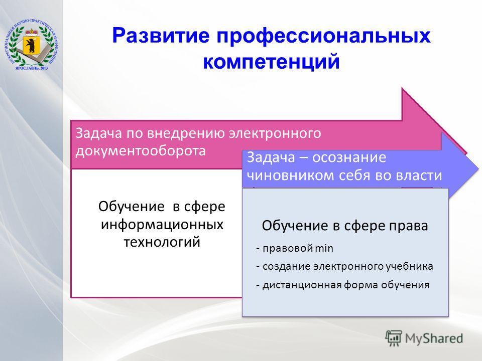 Развитие профессиональных компетенций Задача по внедрению электронного документооборота Обучение в сфере информационных технологий Задача – осознание чиновником себя во власти Обучение в сфере права - правовой min - создание электронного учебника - д