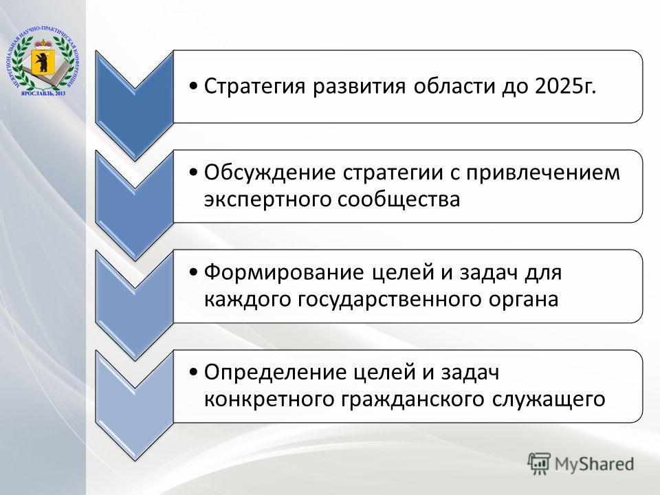 Стратегия развития области до 2025г. Обсуждение стратегии с привлечением экспертного сообщества Формирование целей и задач для каждого государственного органа Определение целей и задач конкретного гражданского служащего