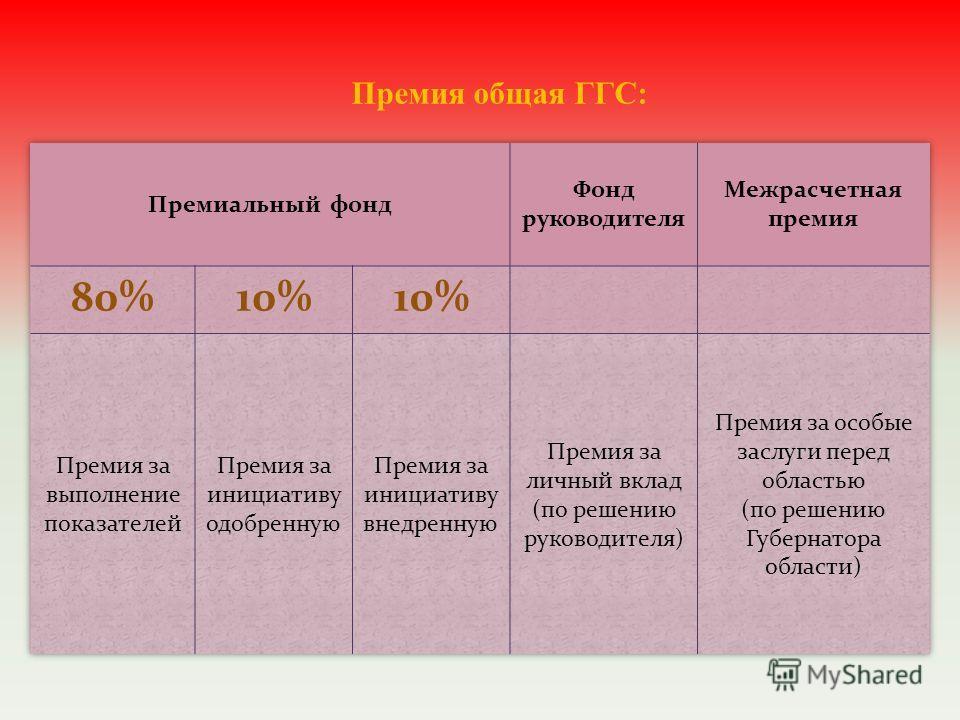Премия общая ГГС: