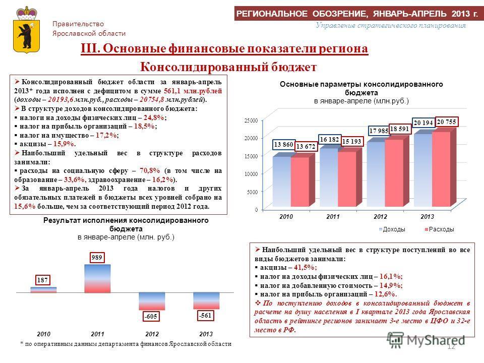 12 Консолидированный бюджет области за январь-апрель 2013* года исполнен с дефицитом в сумме 561,1 млн.рублей (доходы – 20193,6 млн.руб., расходы – 20754,8 млн.рублей). В структуре доходов консолидированного бюджета: налоги на доходы физических лиц –