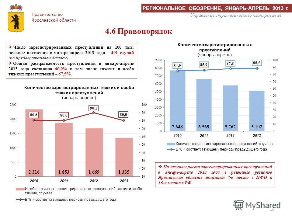 18 По темпам роста зарегистрированных преступлений в январе-апреле 2013 года в рейтинге регионов Ярославская область занимает 7-е место в ЦФО и 16-е место в РФ. 4.6 Правопорядок Правительство Ярославской области Управление стратегического планировани