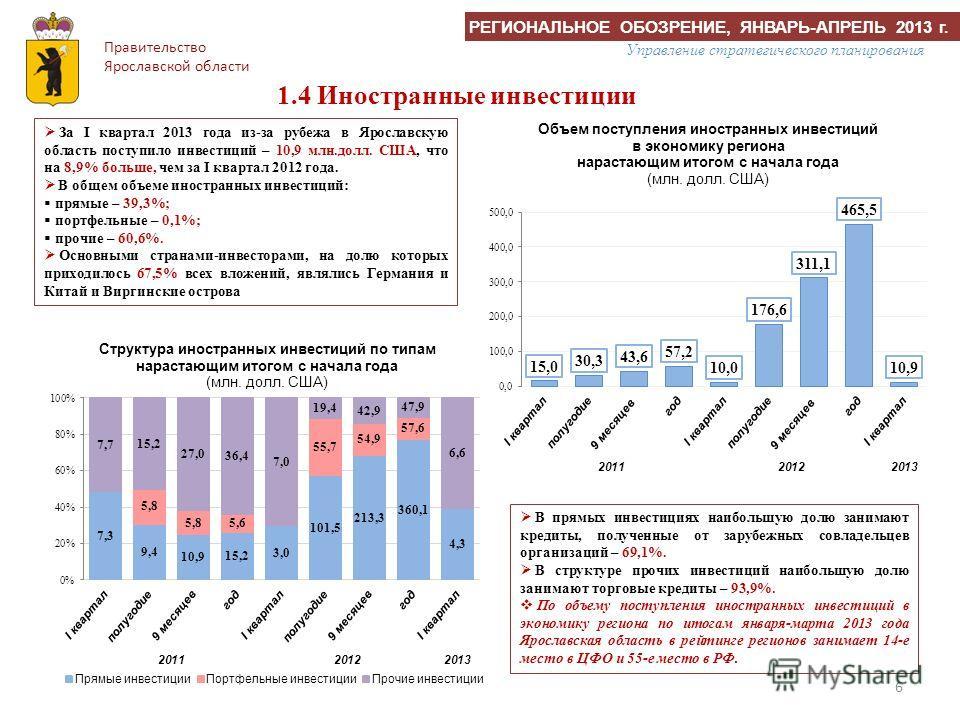 6 1.4 Иностранные инвестиции За I квартал 2013 года из-за рубежа в Ярославскую область поступило инвестиций – 10,9 млн.долл. США, что на 8,9% больше, чем за I квартал 2012 года. В общем объеме иностранных инвестиций: прямые – 39,3%; портфельные – 0,1