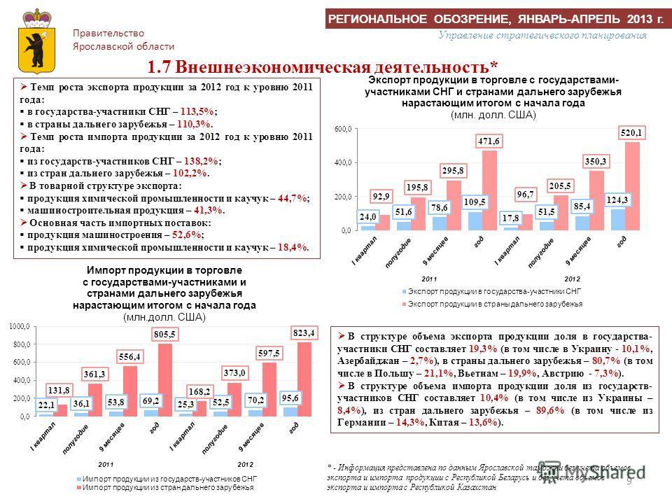 9 1.7 Внешнеэкономическая деятельность* Темп роста экспорта продукции за 2012 год к уровню 2011 года: в государства-участники СНГ – 113,5%; в страны дальнего зарубежья – 110,3%. Темп роста импорта продукции за 2012 год к уровню 2011 года: из государс