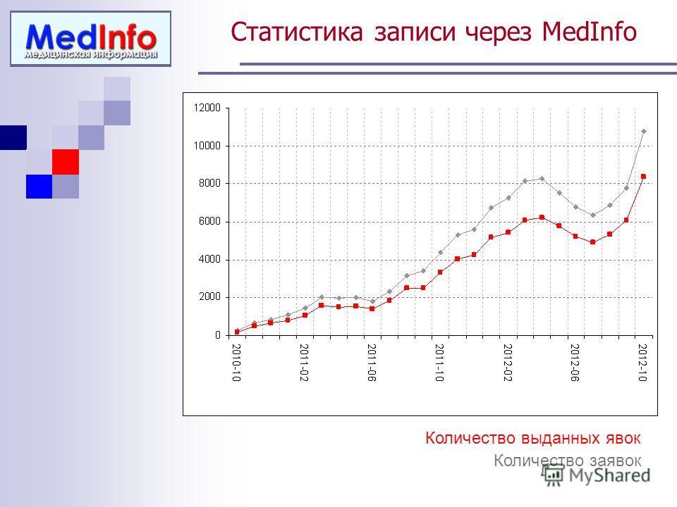 Статистика записи через MedInfo Количество заявок Количество выданных явок