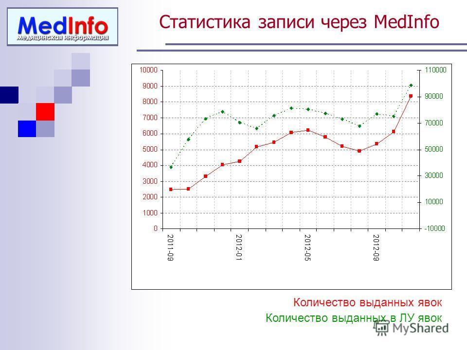 Статистика записи через MedInfo Количество выданных в ЛУ явок Количество выданных явок