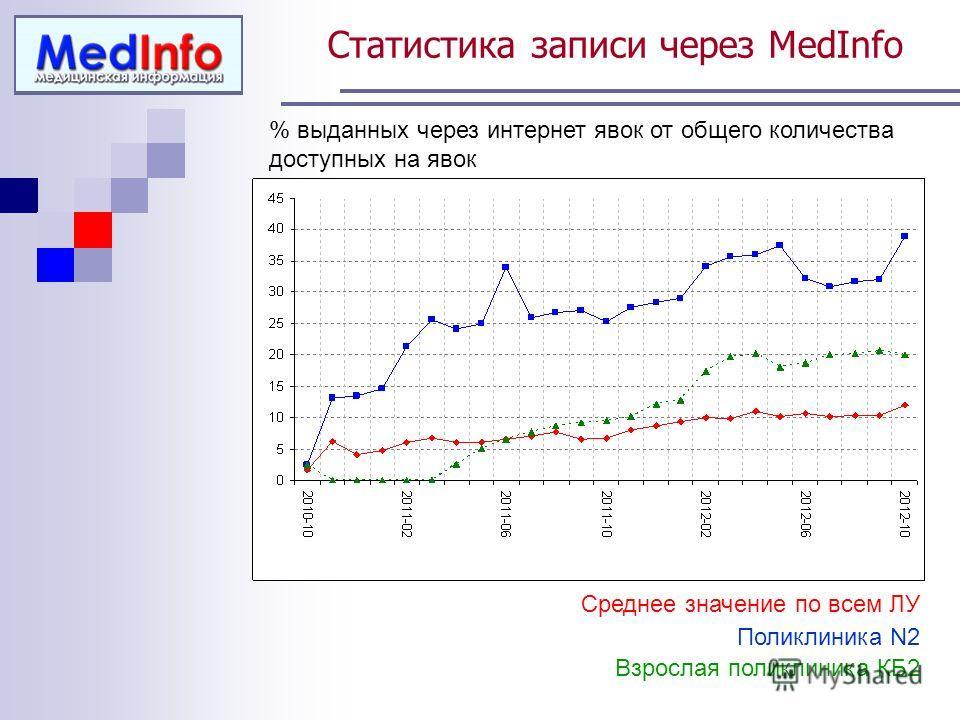 Статистика записи через MedInfo % выданных через интернет явок от общего количества доступных на явок Среднее значение по всем ЛУ Поликлиника N2 Взрослая поликлиника КБ2