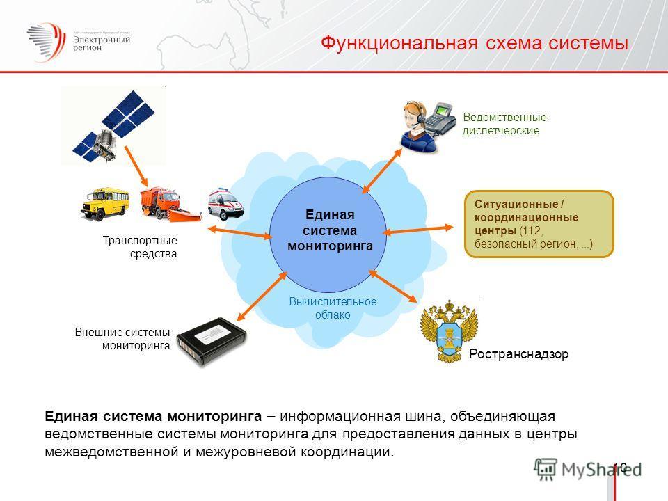 10 Функциональная схема системы Единая система мониторинга – информационная шина, объединяющая ведомственные системы мониторинга для предоставления данных в центры межведомственной и межуровневой координации. Единая система мониторинга Транспортные с