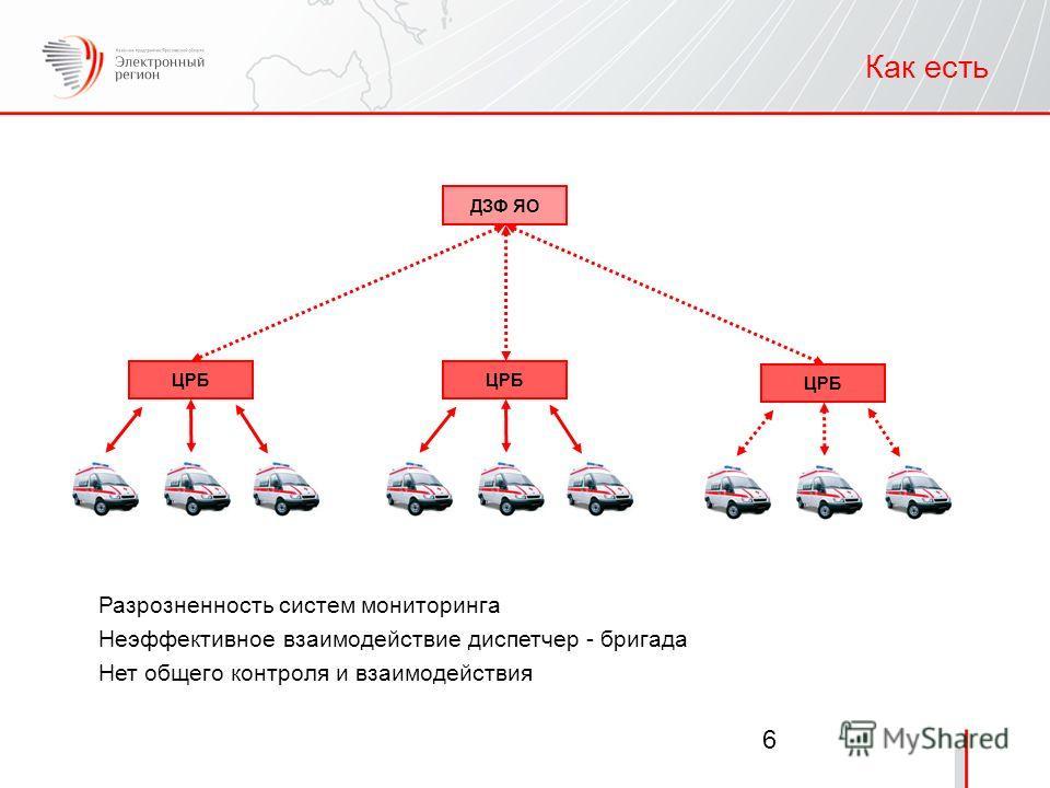 6 Как есть ЦРБ Разрозненность систем мониторинга Неэффективное взаимодействие диспетчер - бригада Нет общего контроля и взаимодействия ЦРБ ДЗФ ЯО ЦРБ