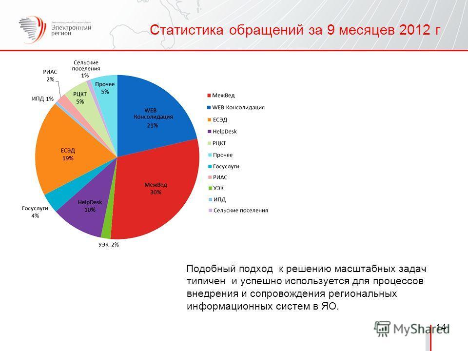 14 Статистика обращений за 9 месяцев 2012 г Подобный подход к решению масштабных задач типичен и успешно используется для процессов внедрения и сопровождения региональных информационных систем в ЯО.