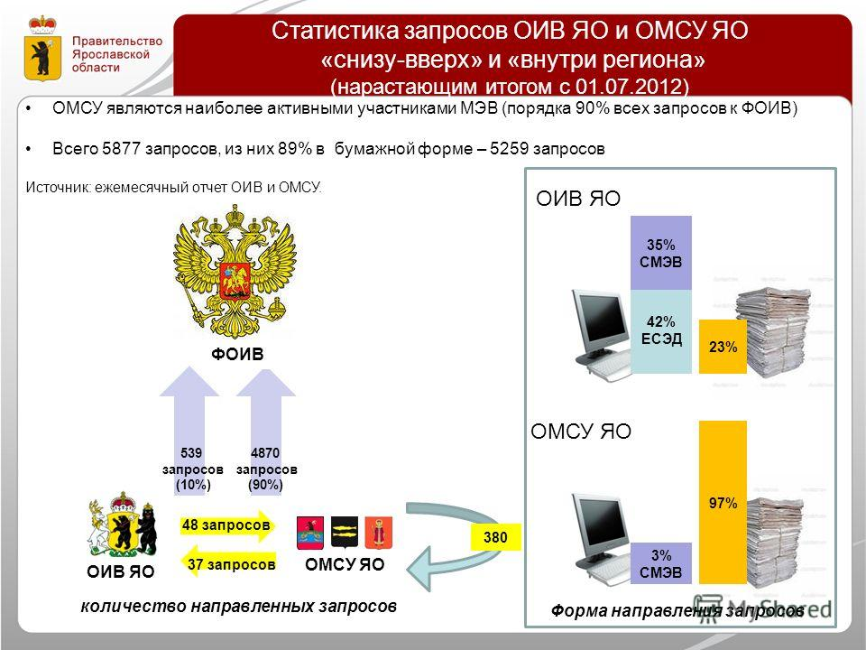 Статистика запросов ОИВ ЯО и ОМСУ ЯО «снизу-вверх» и «внутри региона» (нарастающим итогом с 01.07.2012) ОМСУ являются наиболее активными участниками МЭВ (порядка 90% всех запросов к ФОИВ) Всего 5877 запросов, из них 89% в бумажной форме – 5259 запрос