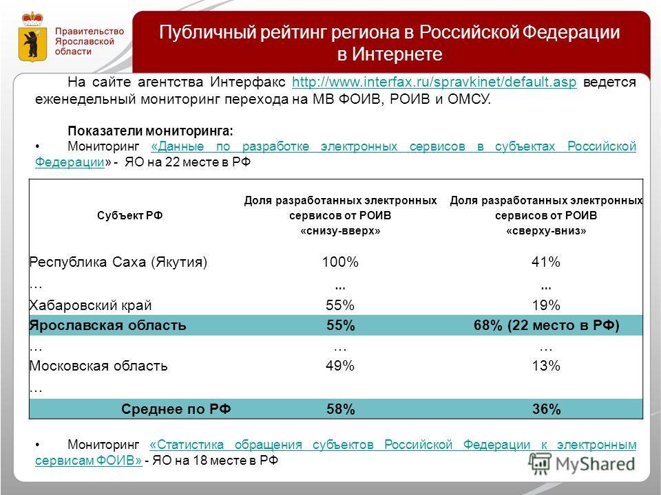 На сайте агентства Интерфакс http://www.interfax.ru/spravkinet/default.asp ведется еженедельный мониторинг перехода на МВ ФОИВ, РОИВ и ОМСУ.http://www.interfax.ru/spravkinet/default.asp Показатели мониторинга: Мониторинг «Данные по разработке электро