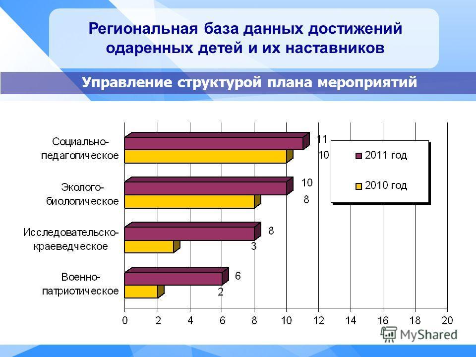 Региональная база данных достижений одаренных детей и их наставников Управление структурой плана мероприятий