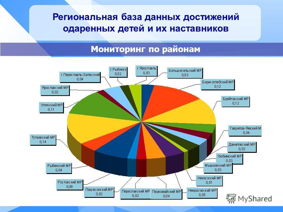 Региональная база данных достижений одаренных детей и их наставников Мониторинг по районам