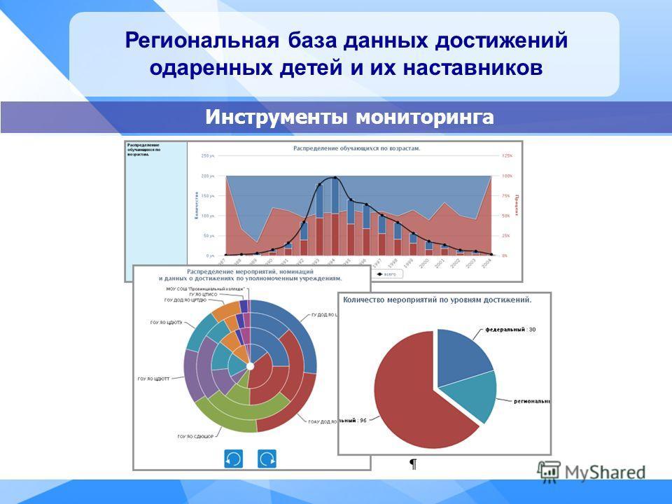 Региональная база данных достижений одаренных детей и их наставников Инструменты мониторинга