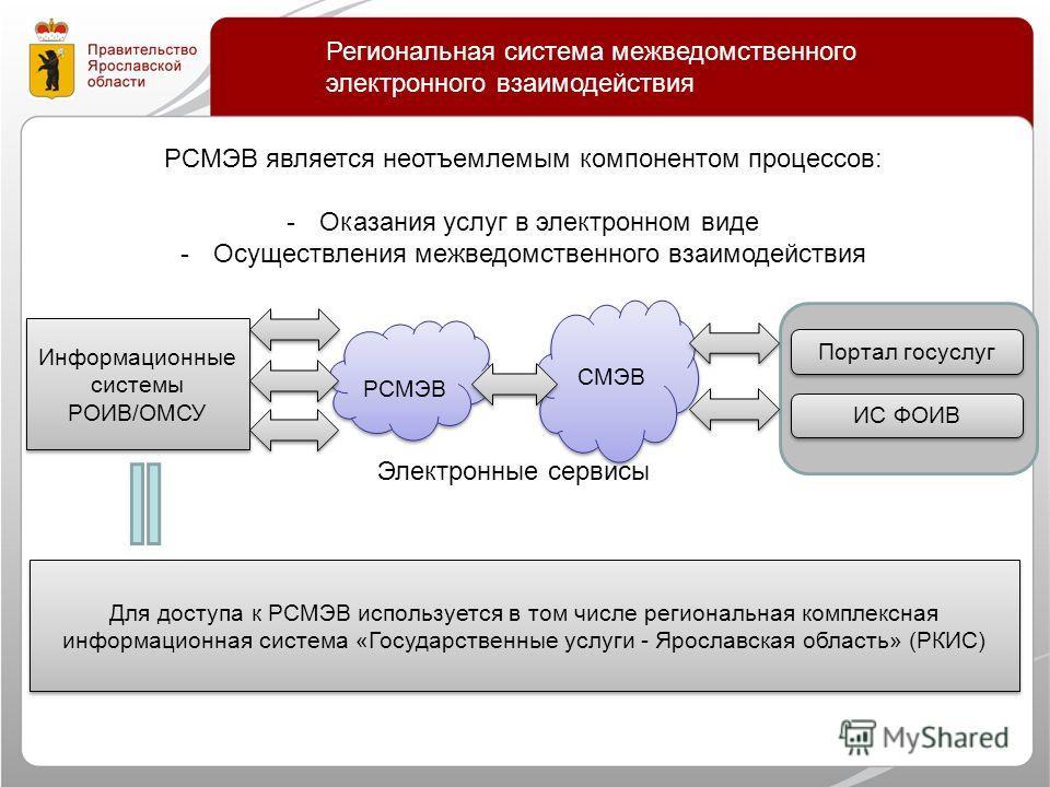 Региональная система межведомственного электронного взаимодействия Информационные системы РОИВ/ОМСУ РСМЭВ РСМЭВ СМЭВ Портал госуслуг ИС ФОИВ РСМЭВ является неотъемлемым компонентом процессов: -Оказания услуг в электронном виде -Осуществления межведом