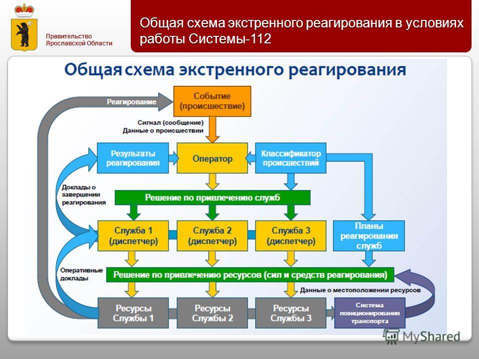 Правительство Ярославской Области Общая схема экстренного реагирования в условиях работы Системы -112