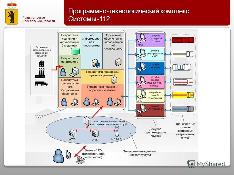 Правительство Ярославской Области Программно - технологический комплекс Системы -112