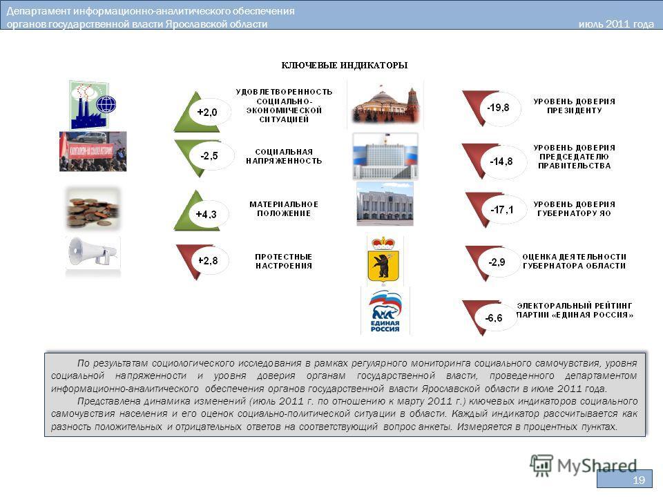 19 Департамент информационно-аналитического обеспечения органов государственной власти Ярославской области июль 2011 года По результатам социологического исследования в рамках регулярного мониторинга социального самочувствия, уровня социальной напряж