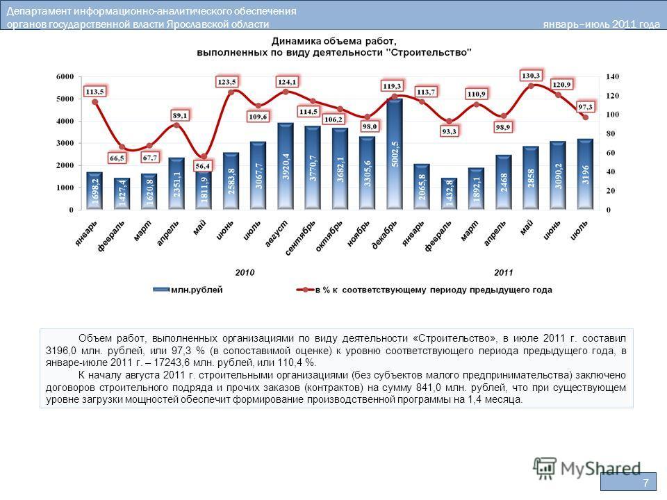 7 Департамент информационно-аналитического обеспечения органов государственной власти Ярославской области январь–июль 2011 года Объем работ, выполненных организациями по виду деятельности «Строительство», в июле 2011 г. составил 3196,0 млн. рублей, и