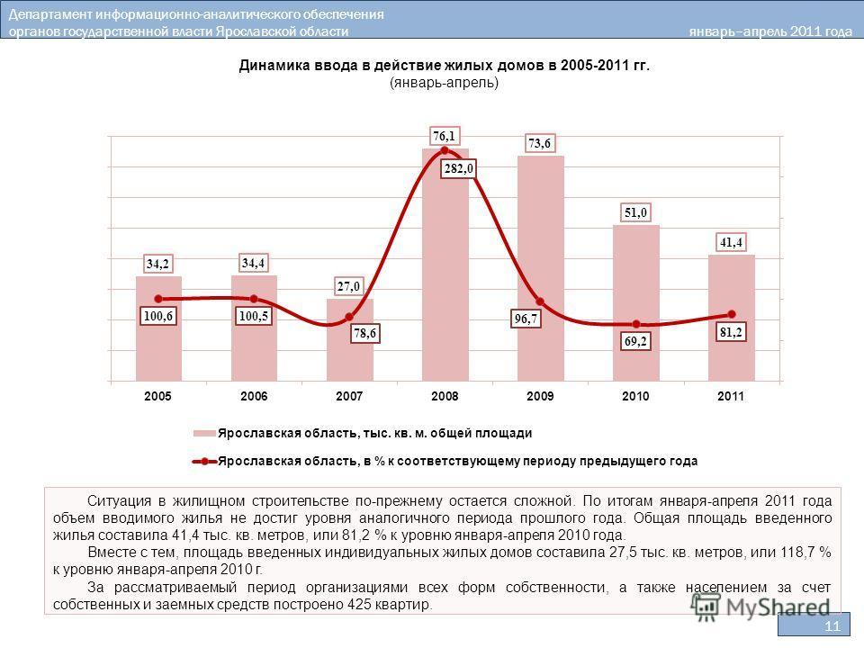 11 Департамент информационно-аналитического обеспечения органов государственной власти Ярославской области январь–апрель 2011 года Ситуация в жилищном строительстве по-прежнему остается сложной. По итогам января-апреля 2011 года объем вводимого жилья