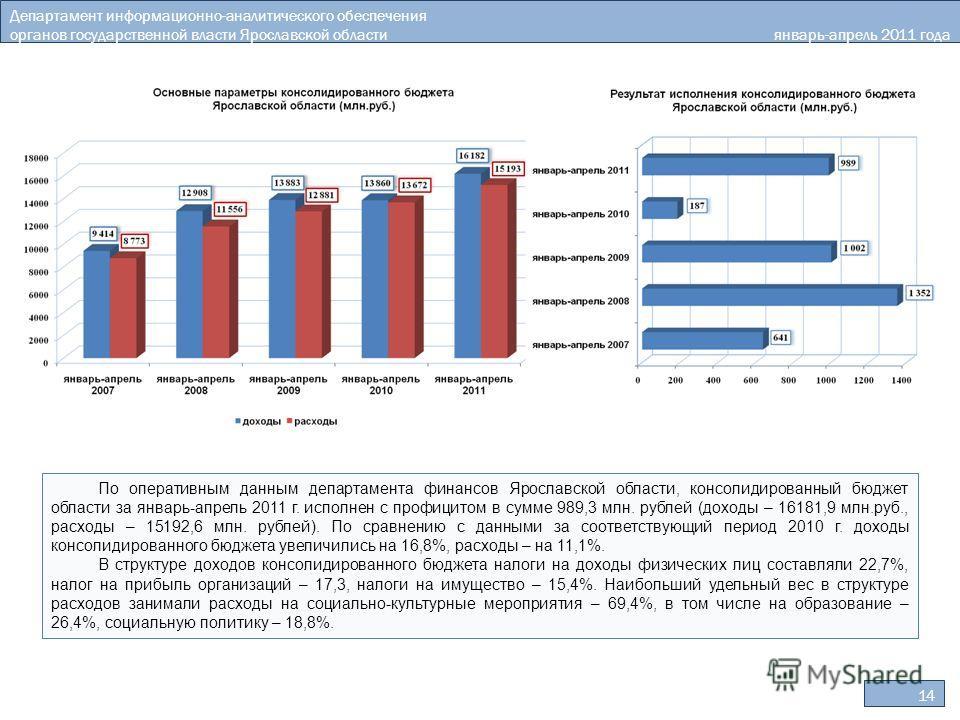 Департамент информационно-аналитического обеспечения органов государственной власти Ярославской области январь-апрель 2011 года 14 По оперативным данным департамента финансов Ярославской области, консолидированный бюджет области за январь-апрель 2011