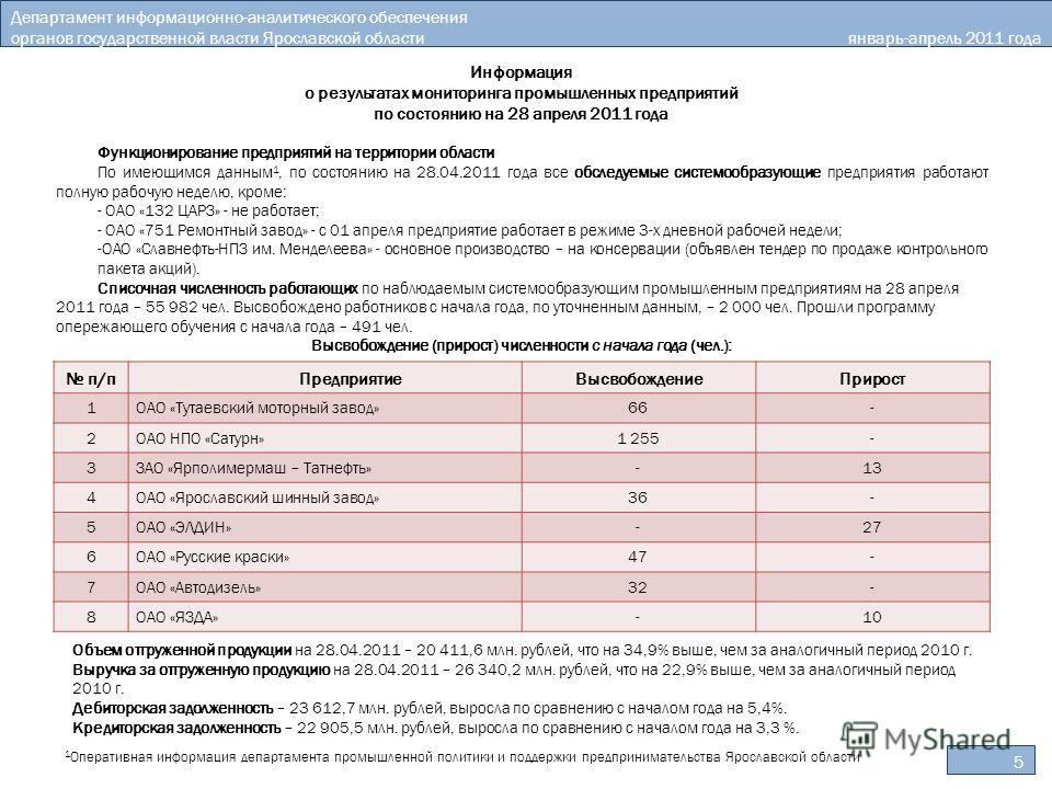 5 Департамент информационно-аналитического обеспечения органов государственной власти Ярославской области январь-апрель 2011 года Информация о результатах мониторинга промышленных предприятий по состоянию на 28 апреля 2011 года Функционирование предп