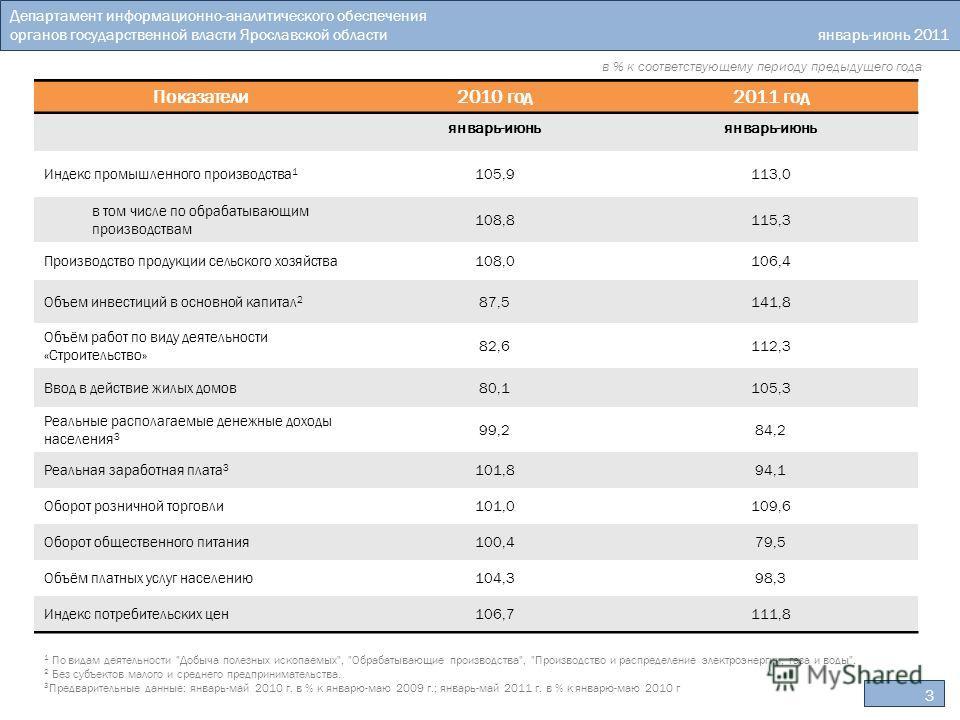Департамент информационно-аналитического обеспечения органов государственной власти Ярославской области январь-июнь 2011 года в % к соответствующему периоду предыдущего года 3 1 По видам деятельности