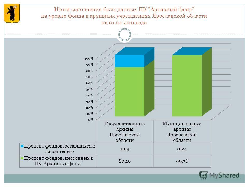 Итоги заполнения базы данных ПК Архивный фонд на уровне фонда в архивных учреждениях Ярославской области на 01.01 2011 года
