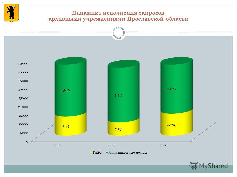 Динамика исполнения запросов архивными учреждениями Ярославской области