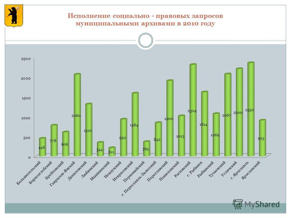 Исполнение социально - правовых запросов муниципальными архивами в 2010 году
