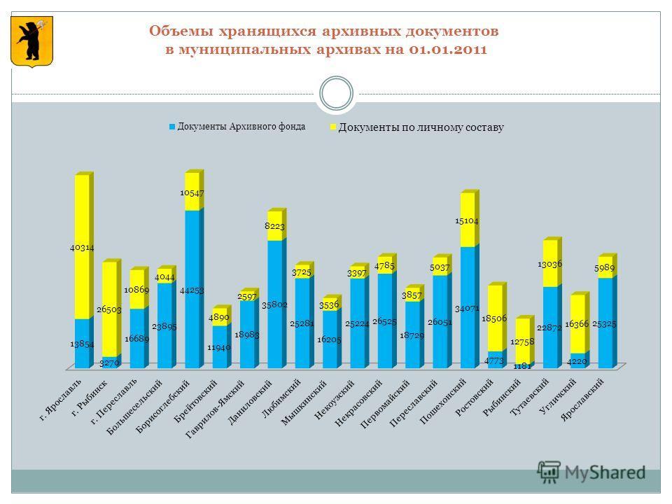 Объемы хранящихся архивных документов в муниципальных архивах на 01.01.2011