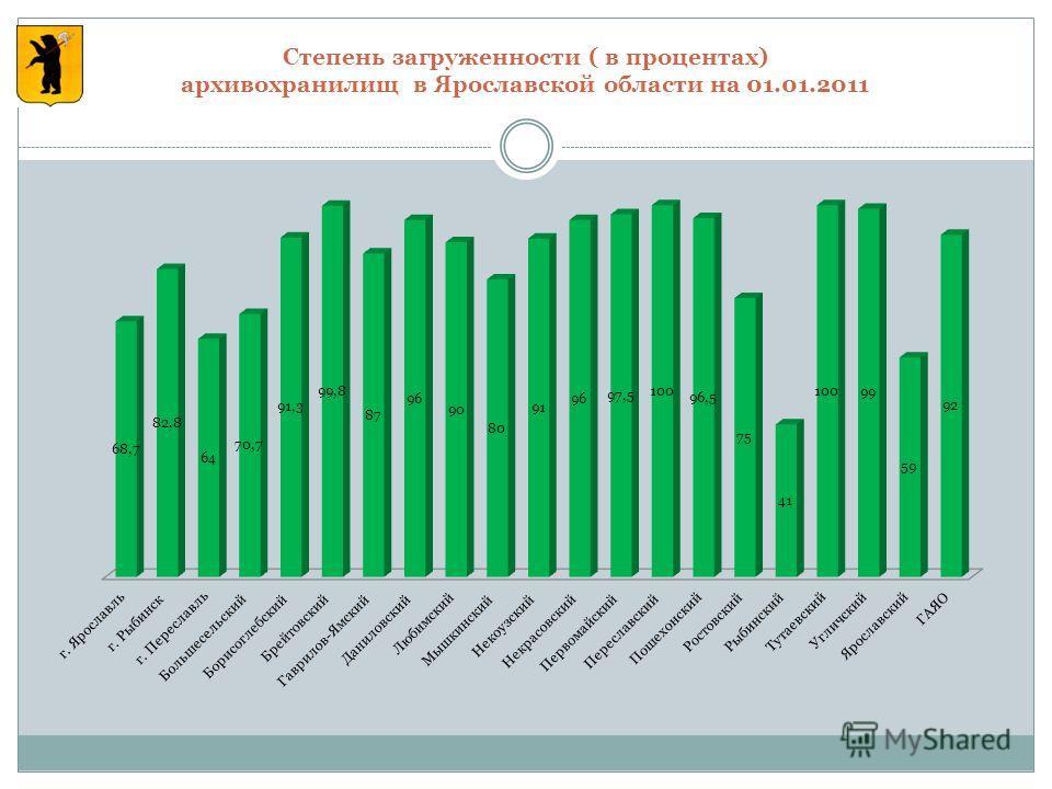Степень загруженности ( в процентах) архивохранилищ в Ярославской области на 01.01.2011