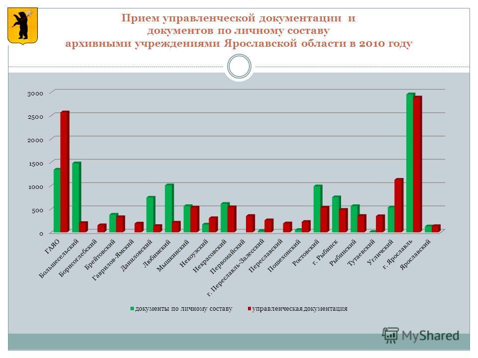 Прием управленческой документации и документов по личному составу архивными учреждениями Ярославской области в 2010 году