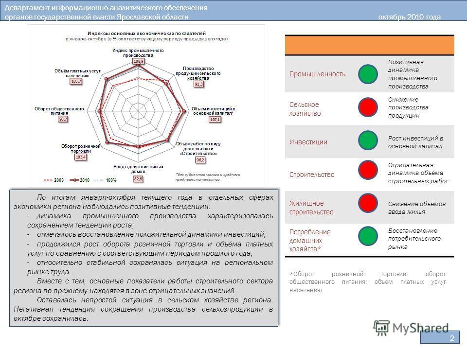 2 Департамент информационно-аналитического обеспечения органов государственной власти Ярославской областиоктябрь 2010 года По итогам января-октября текущего года в отдельных сферах экономики региона наблюдались позитивные тенденции: -динамика промышл