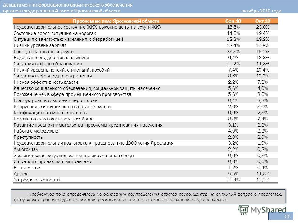 Департамент информационно-аналитического обеспечения органов государственной власти Ярославской областиоктябрь 2010 года 21 Проблемное поле определялось на основании распределения ответов респондентов на открытый вопрос о проблемах, требующих первооч