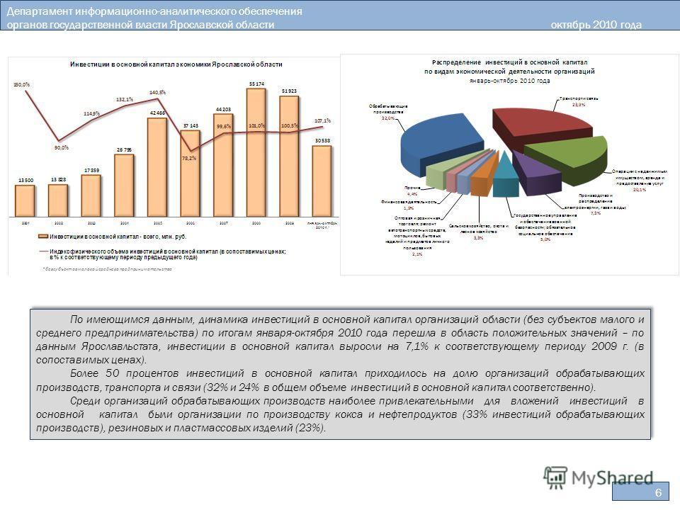 6 Департамент информационно-аналитического обеспечения органов государственной власти Ярославской областиоктябрь 2010 года По имеющимся данным, динамика инвестиций в основной капитал организаций области (без субъектов малого и среднего предпринимател