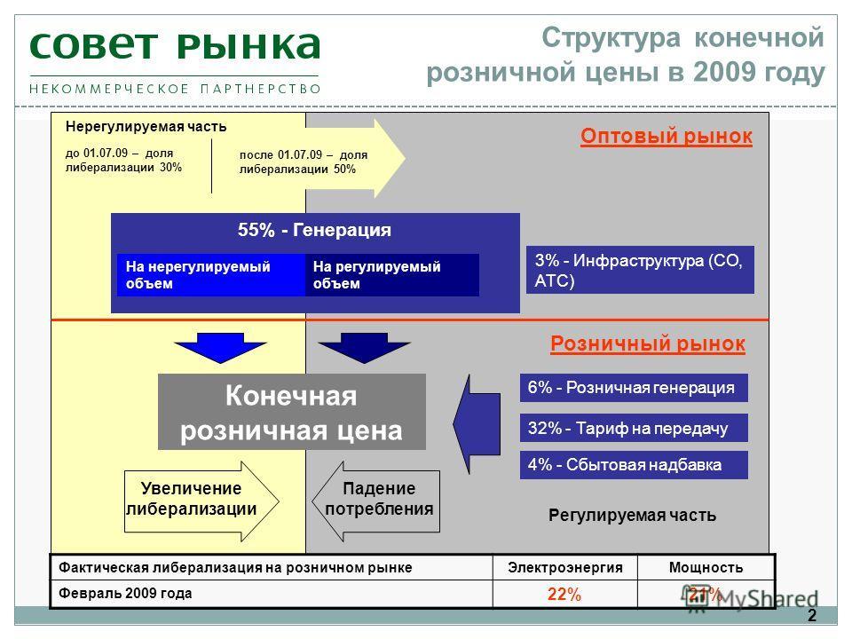 55% - Генерация 2 Структура конечной розничной цены в 2009 году На нерегулируемый объем На регулируемый объем 6% - Розничная генерация 32% - Тариф на передачу 4% - Сбытовая надбавка 3% - Инфраструктура (СО, АТС) Регулируемая часть Нерегулируемая част